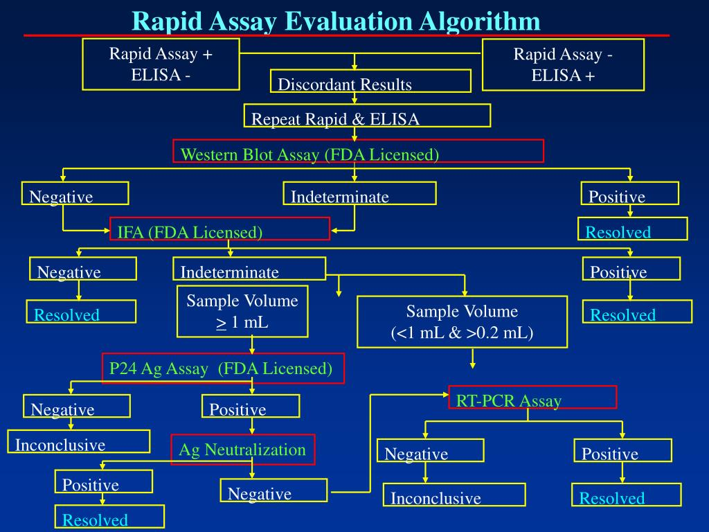 Rapid Assay Evaluation Algorithm