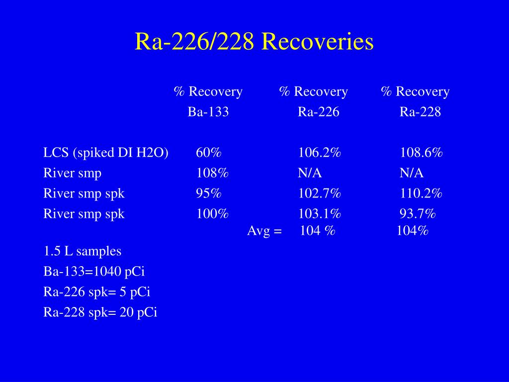 Ra-226/228 Recoveries