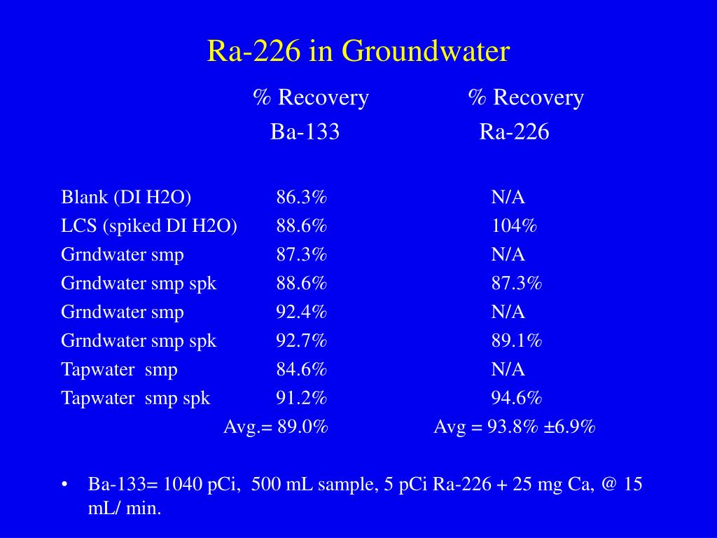 Ra-226 in Groundwater