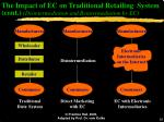 the impact of ec on traditional retailing system cont disintermediation and reintermediation by ec