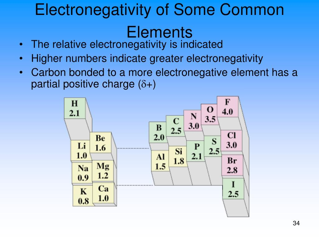 Electronegativity of Some Common Elements