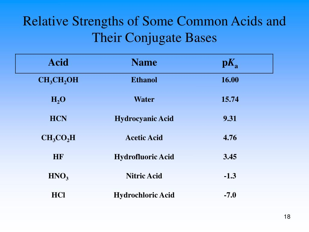 Relative Strengths of Some Common Acids and Their Conjugate Bases