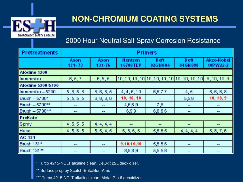 NON-CHROMIUM COATING SYSTEMS