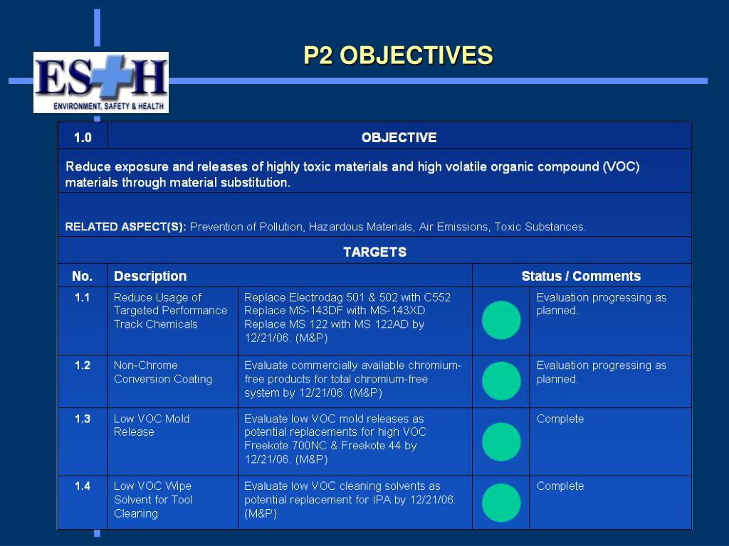 P2 OBJECTIVES