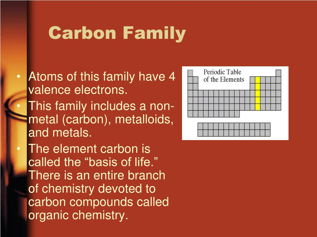 Periodic table carbon family image collections periodic table images periodic table carbon family images periodic table images periodic table carbon family choice image periodic table gamestrikefo Images