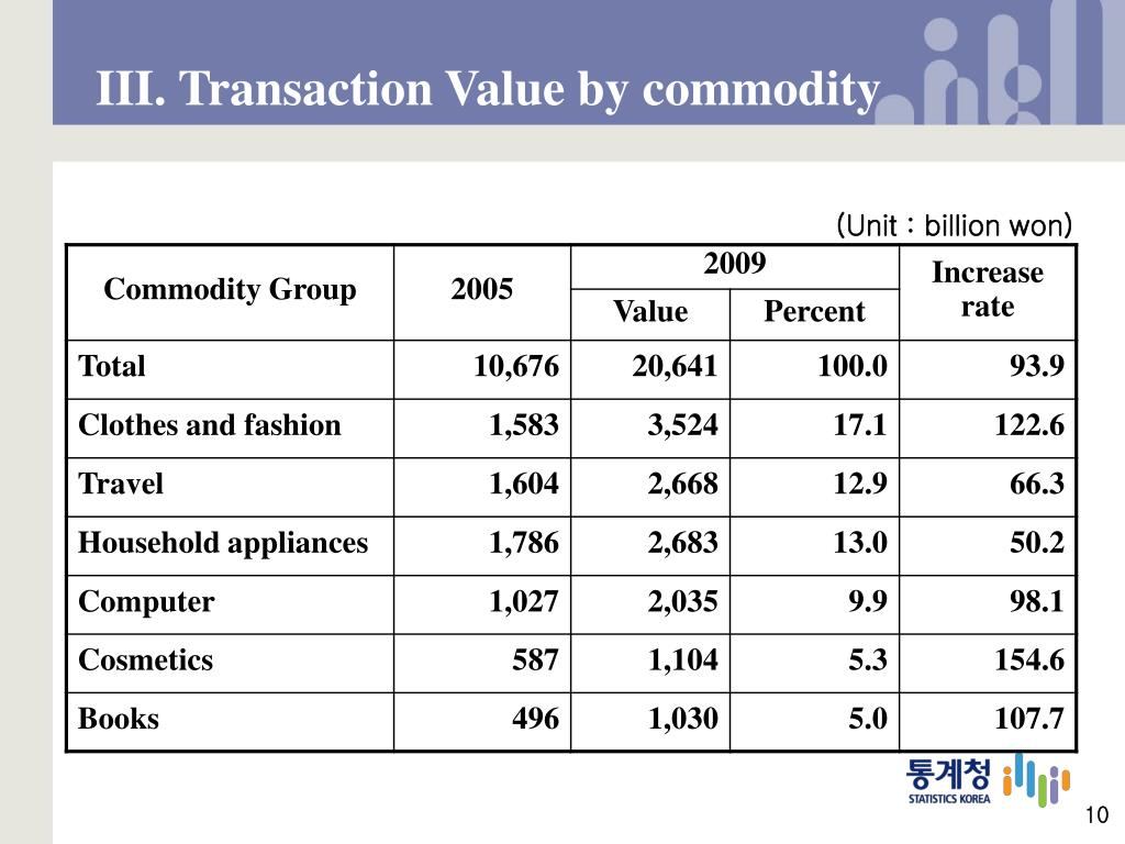 III. Transaction Value by commodity
