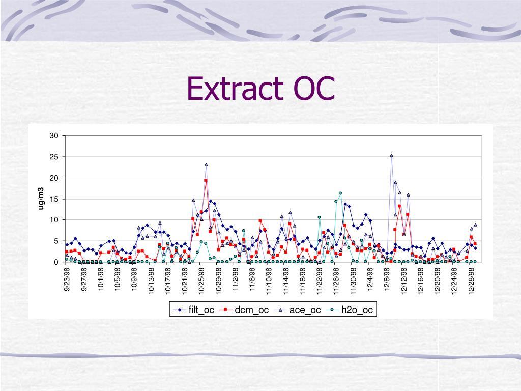 Extract OC