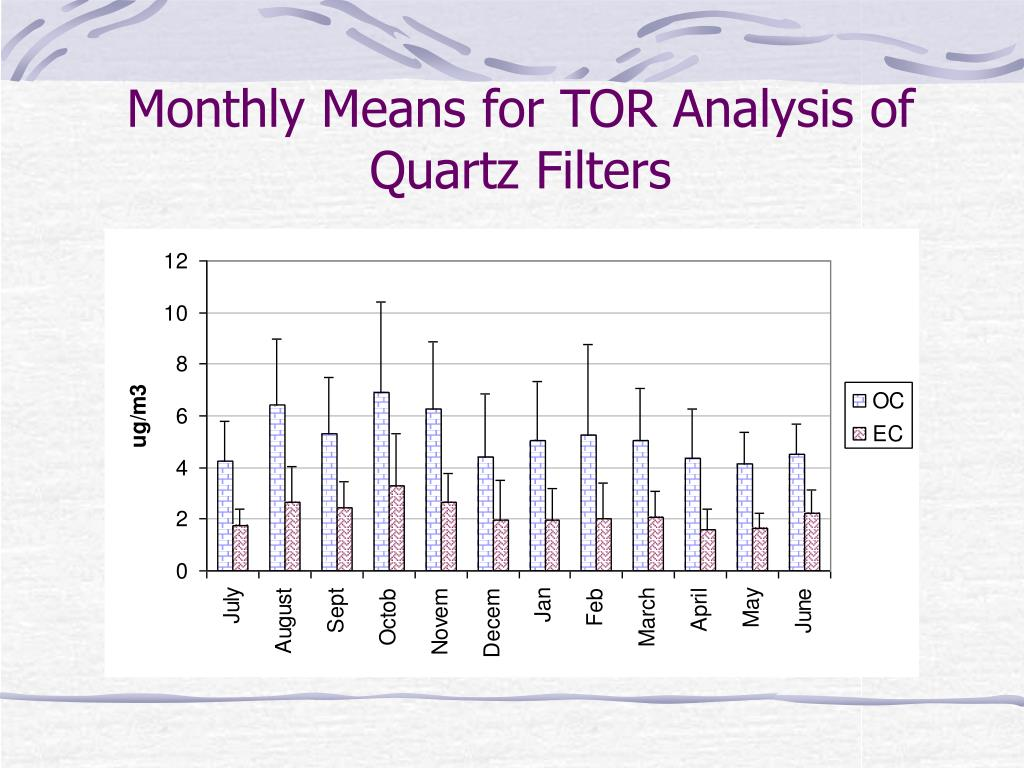 Monthly Means for TOR Analysis of Quartz Filters