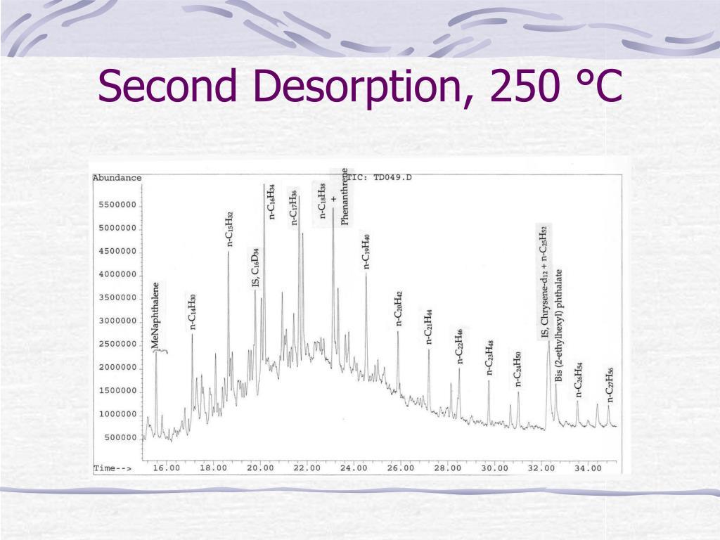 Second Desorption, 250