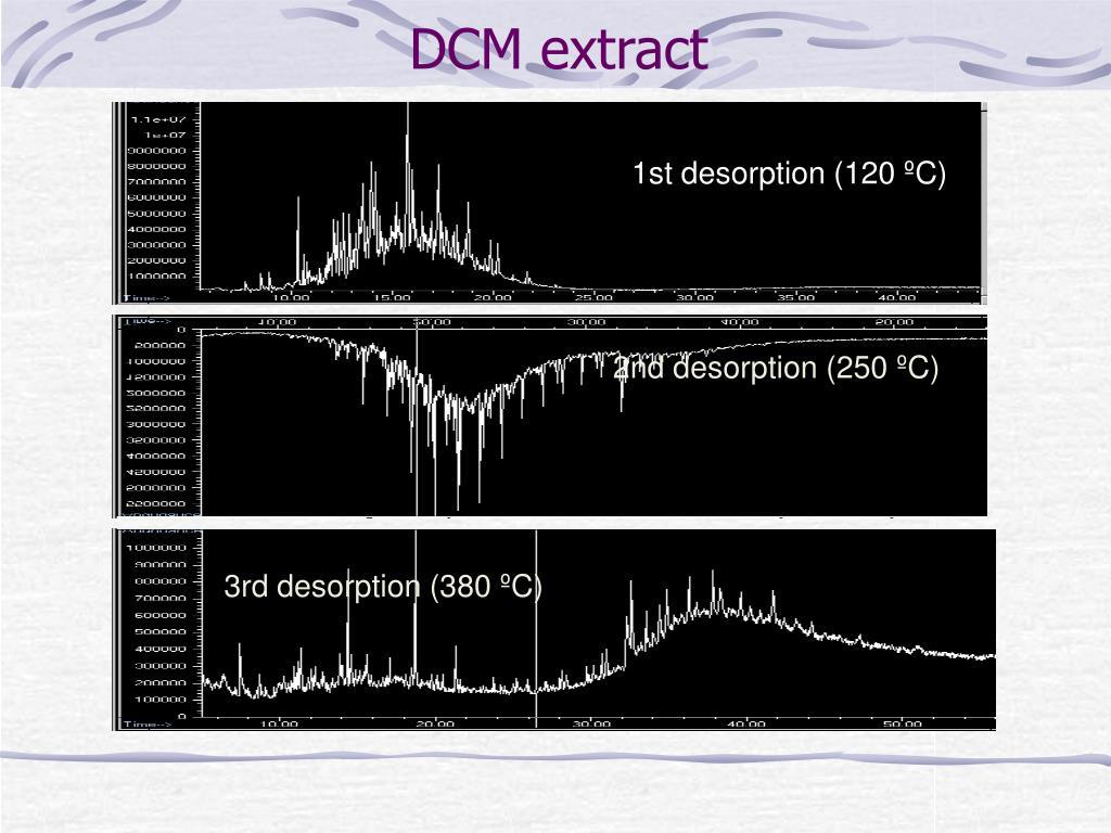 DCM extract