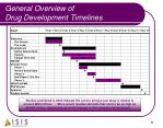 general overview of drug development timelines