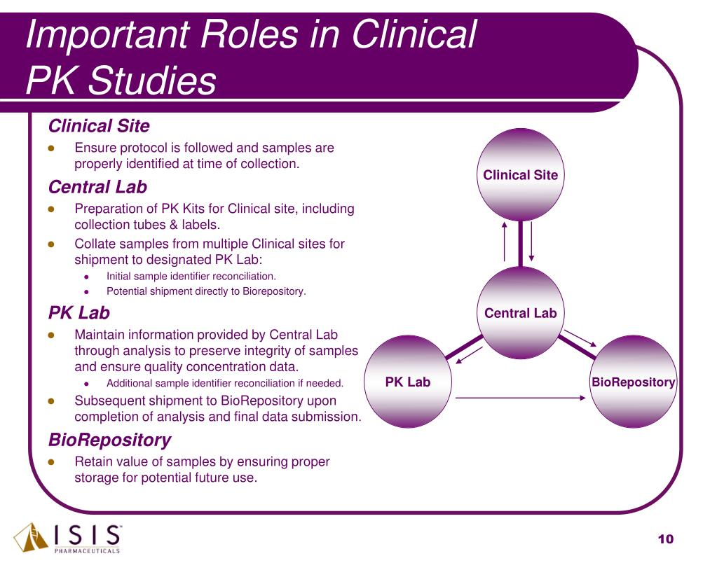 Important Roles in Clinical