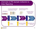 overview of pk sample collection to data reporting