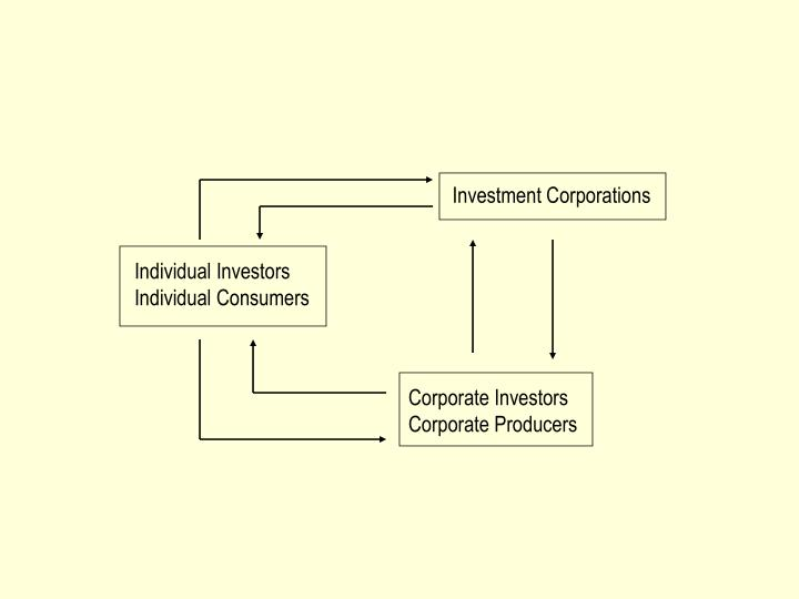 Investment Corporations