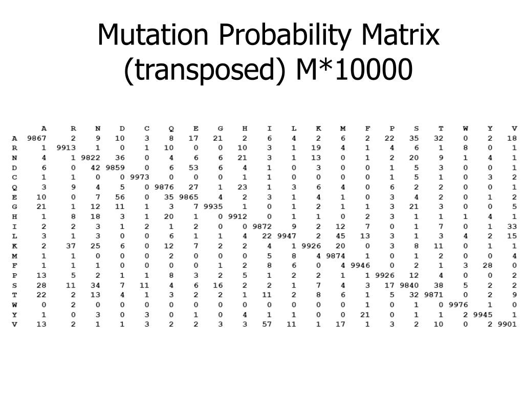 Mutation Probability Matrix (transposed) M*10000
