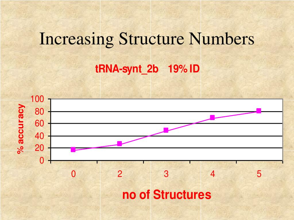 Increasing Structure Numbers
