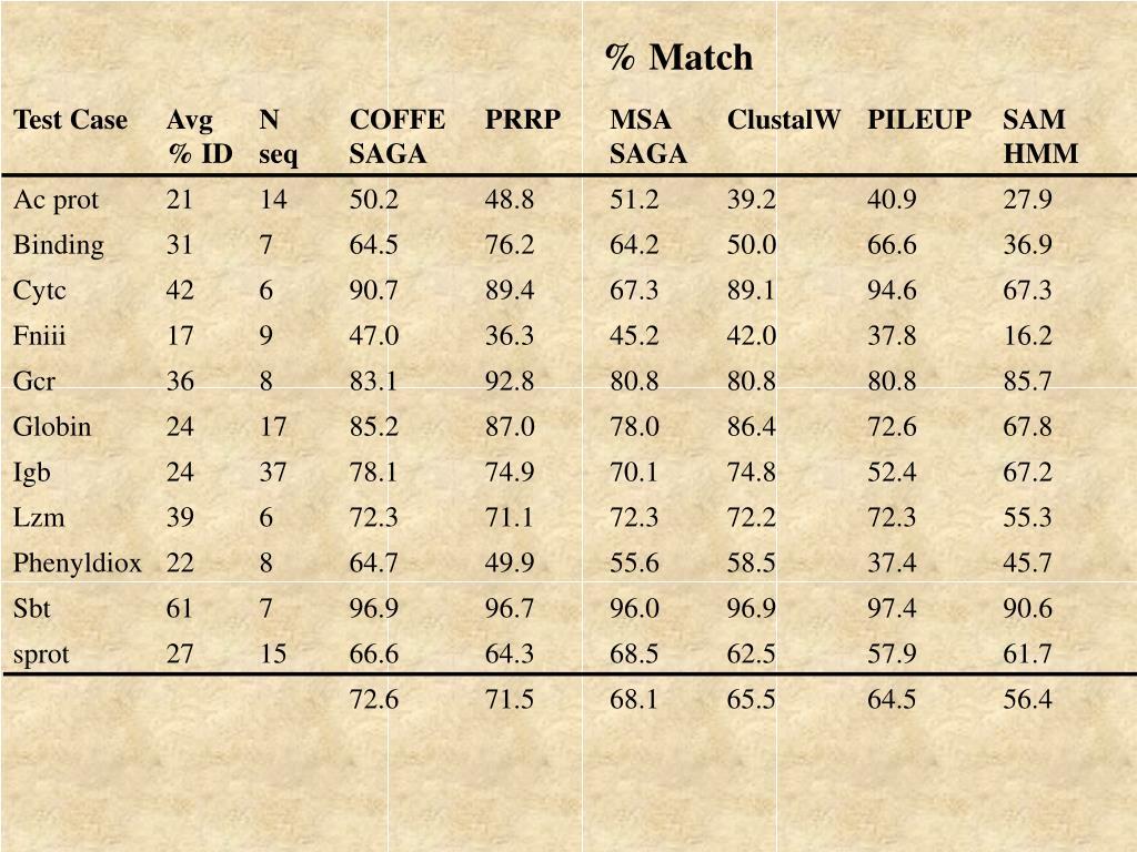 % Match