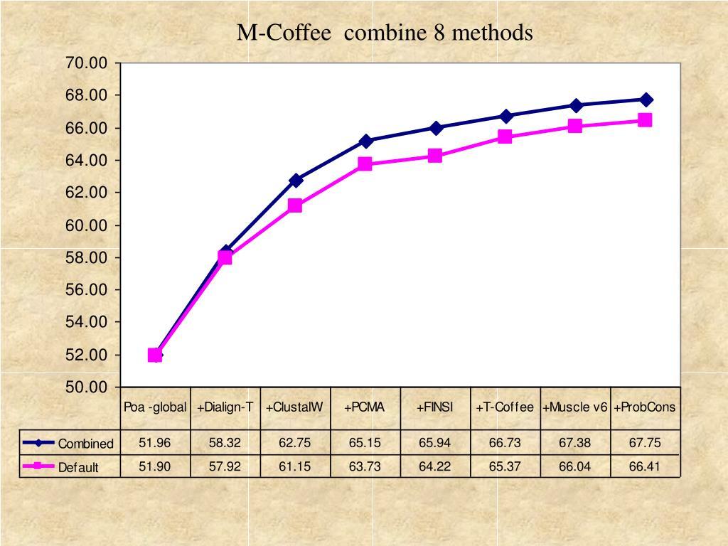 M-Coffee  combine 8 methods