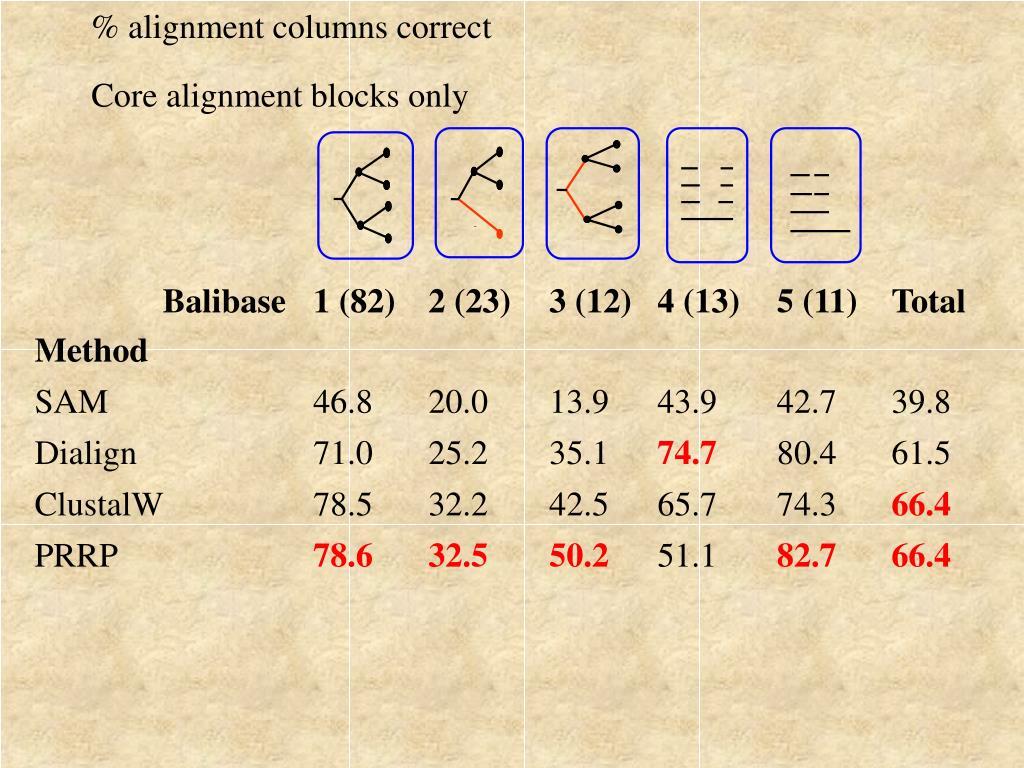 % alignment columns correct