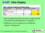 i cat data display