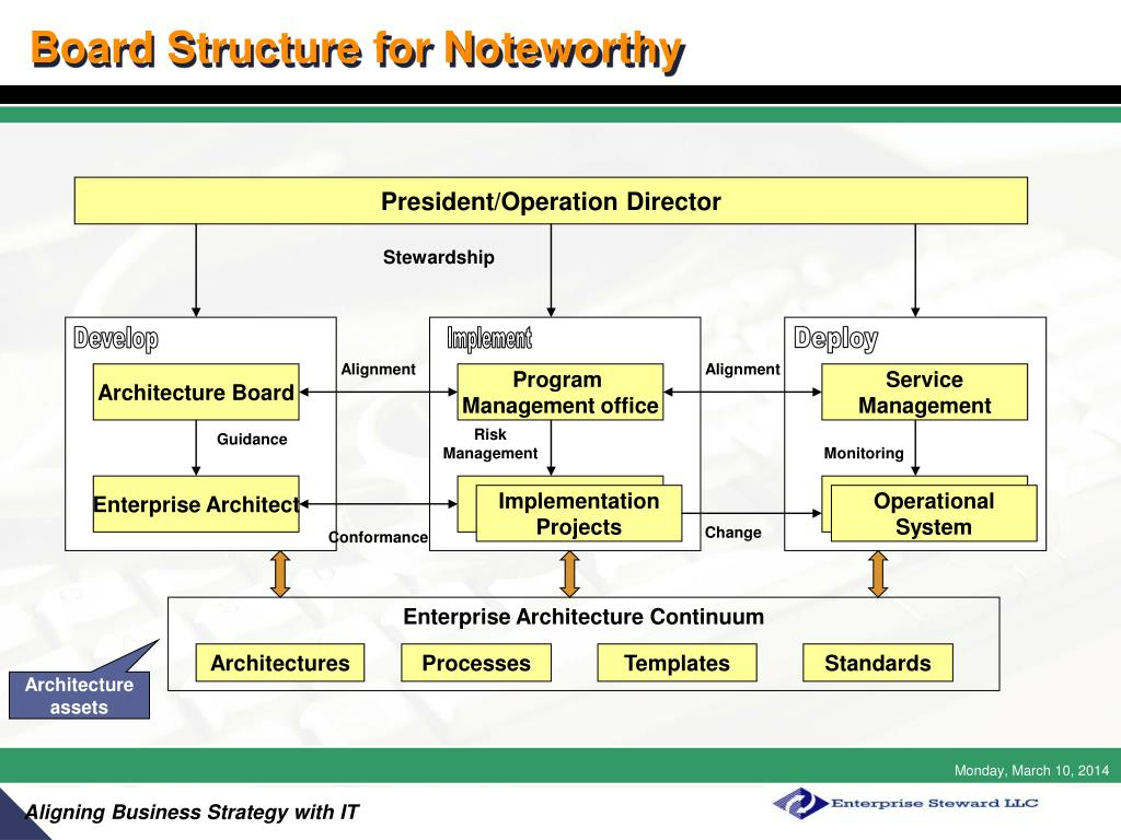 Board Structure for Noteworthy