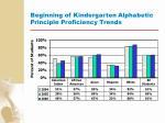 beginning of kindergarten alphabetic principle proficiency trends