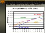 alder lumber exports to china up6