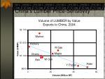china s lumber price sensitivity