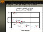 china s lumber price sensitivity16