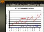 log lumber exports converging25