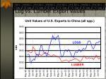log vs lumber export values
