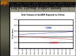 log vs lumber export values31