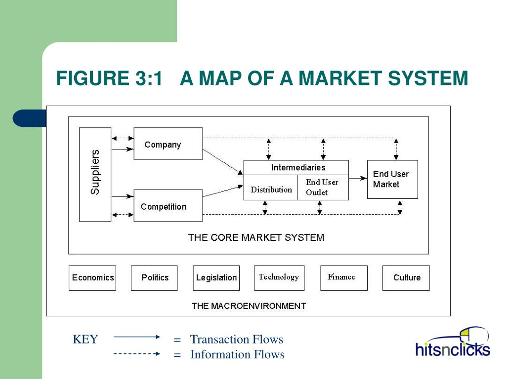 FIGURE 3:1   A MAP OF A MARKET SYSTEM