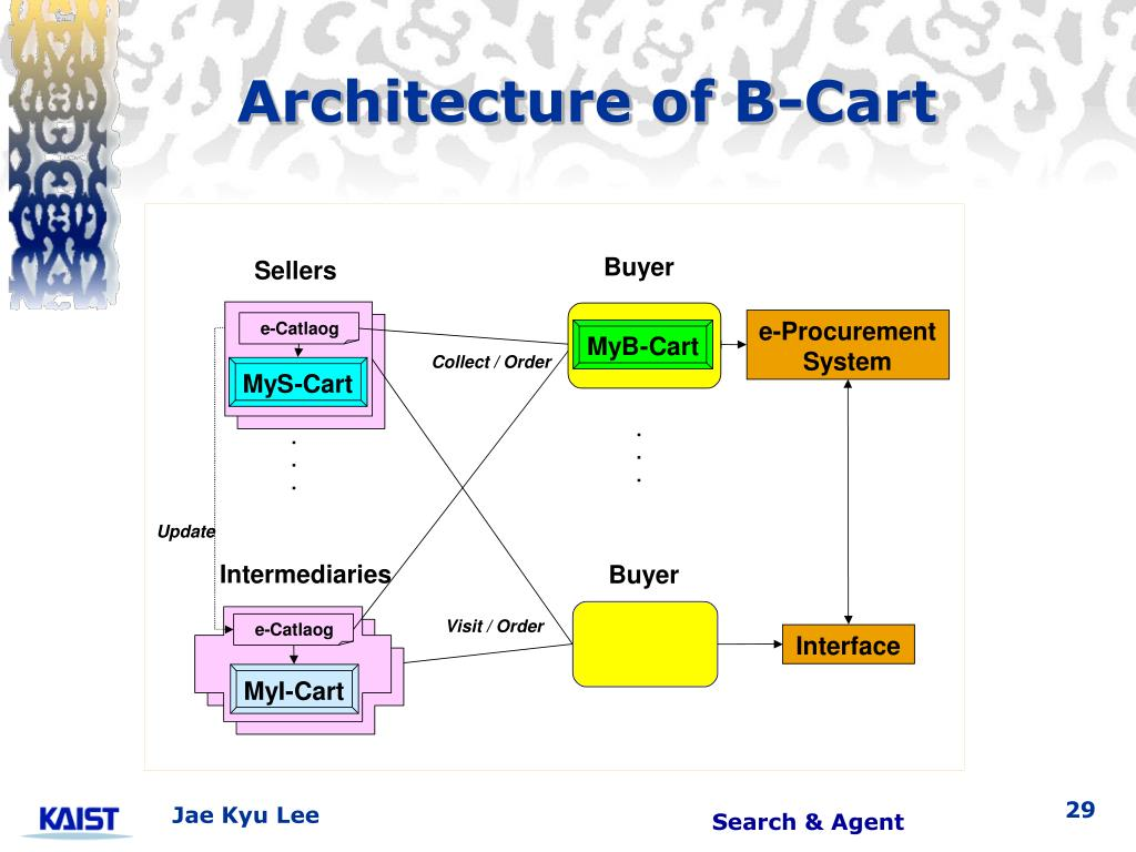 Architecture of B-Cart