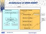 architecture of unik agent
