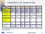 characteristics of key comparison sites