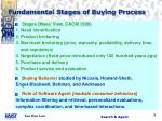 fundamental stages of buying process