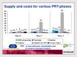 supply and costs for various prt phases