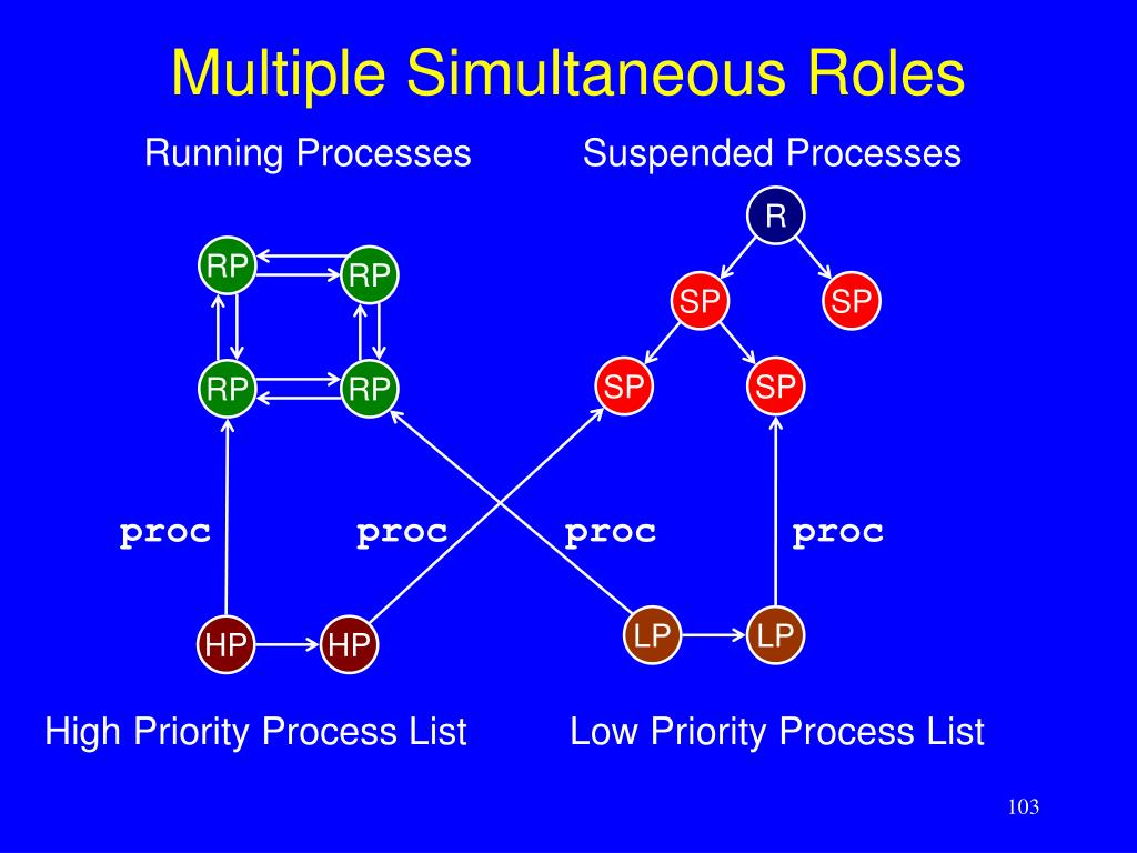Multiple Simultaneous Roles