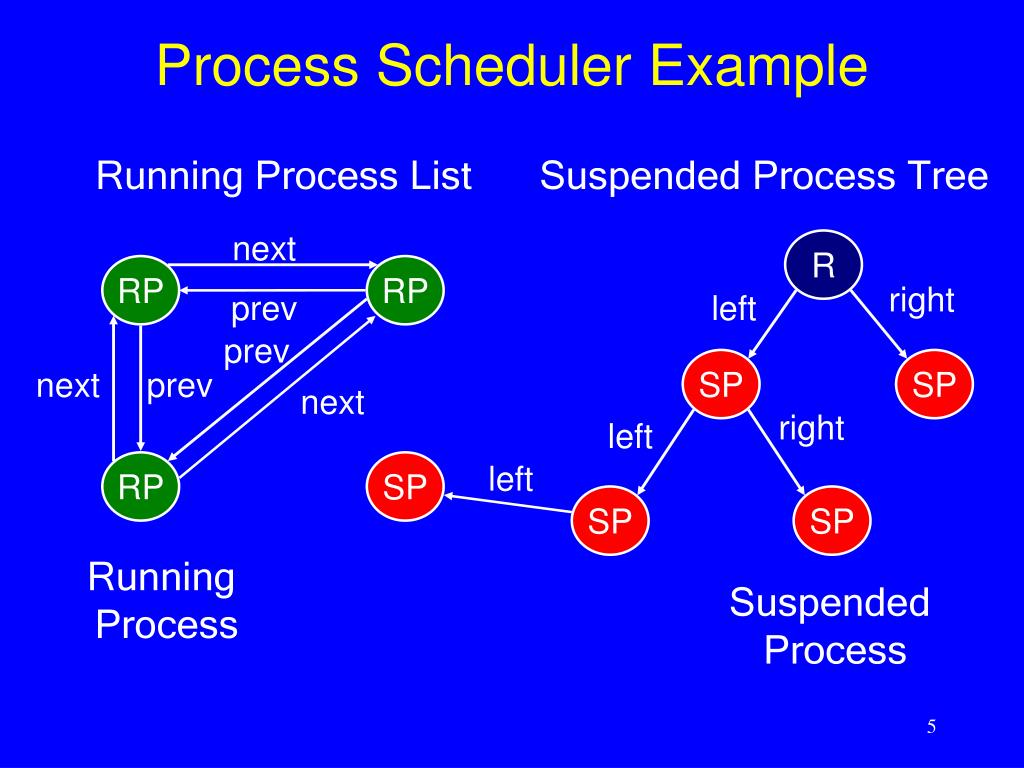 Process Scheduler Example