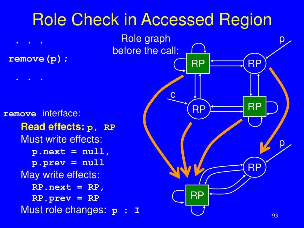 Role Check in Accessed Region