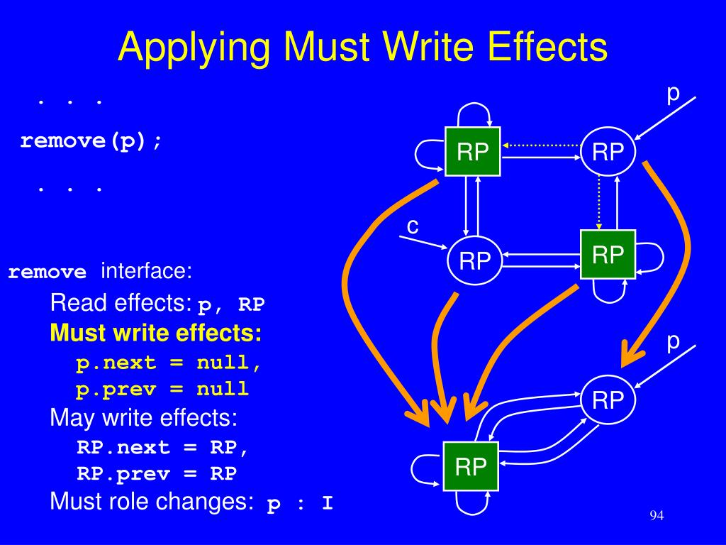 Applying Must Write Effects