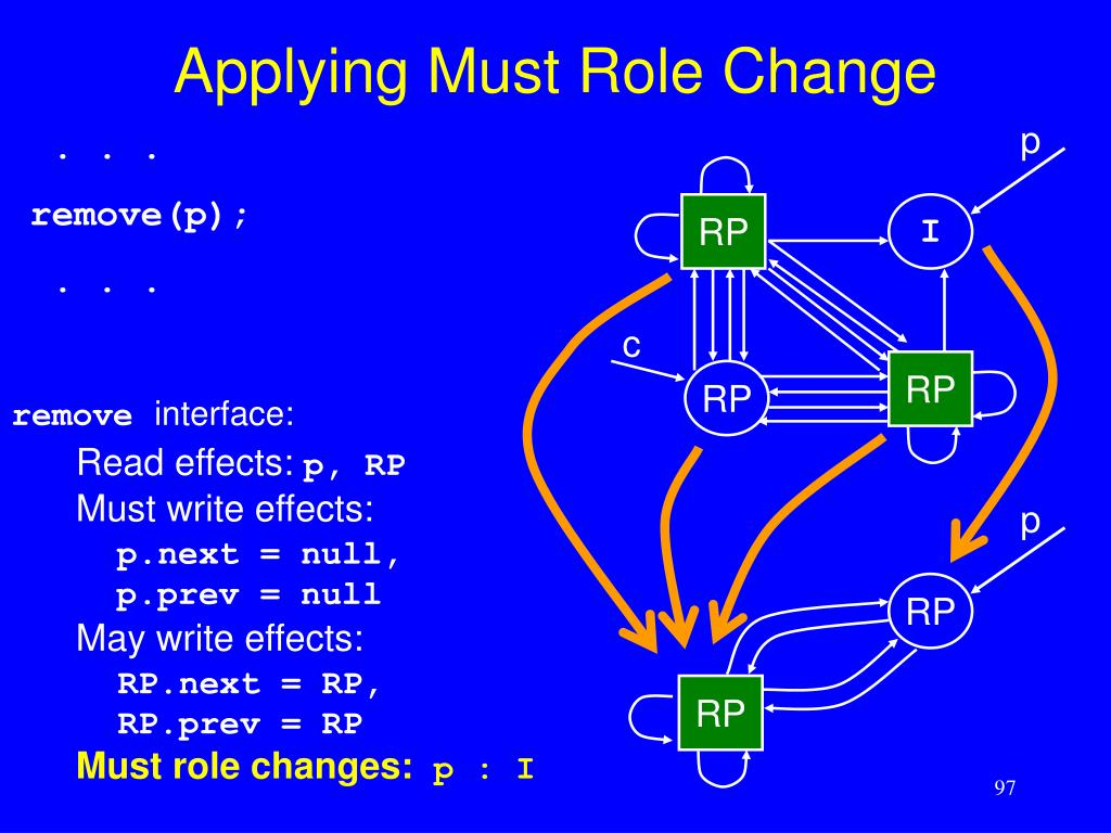 Applying Must Role Change
