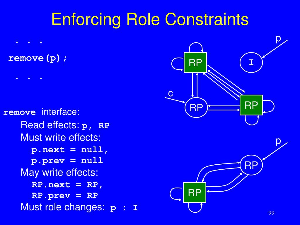 Enforcing Role Constraints