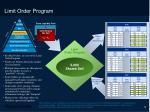 limit order program