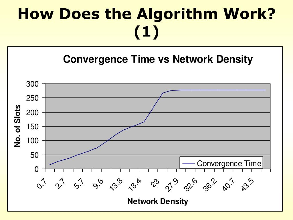 How Does the Algorithm Work? (1)