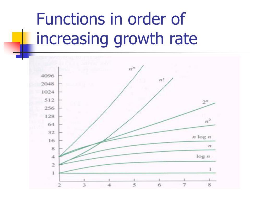 Functions in order of increasing growth rate