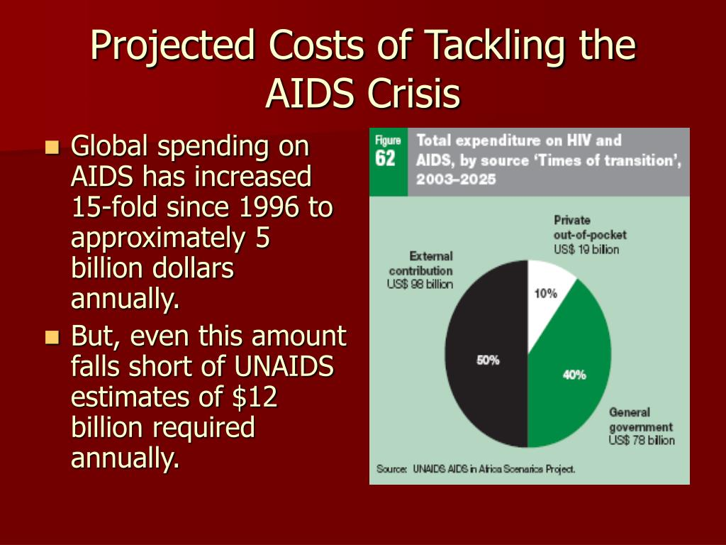 Projected Costs of Tackling the AIDS Crisis