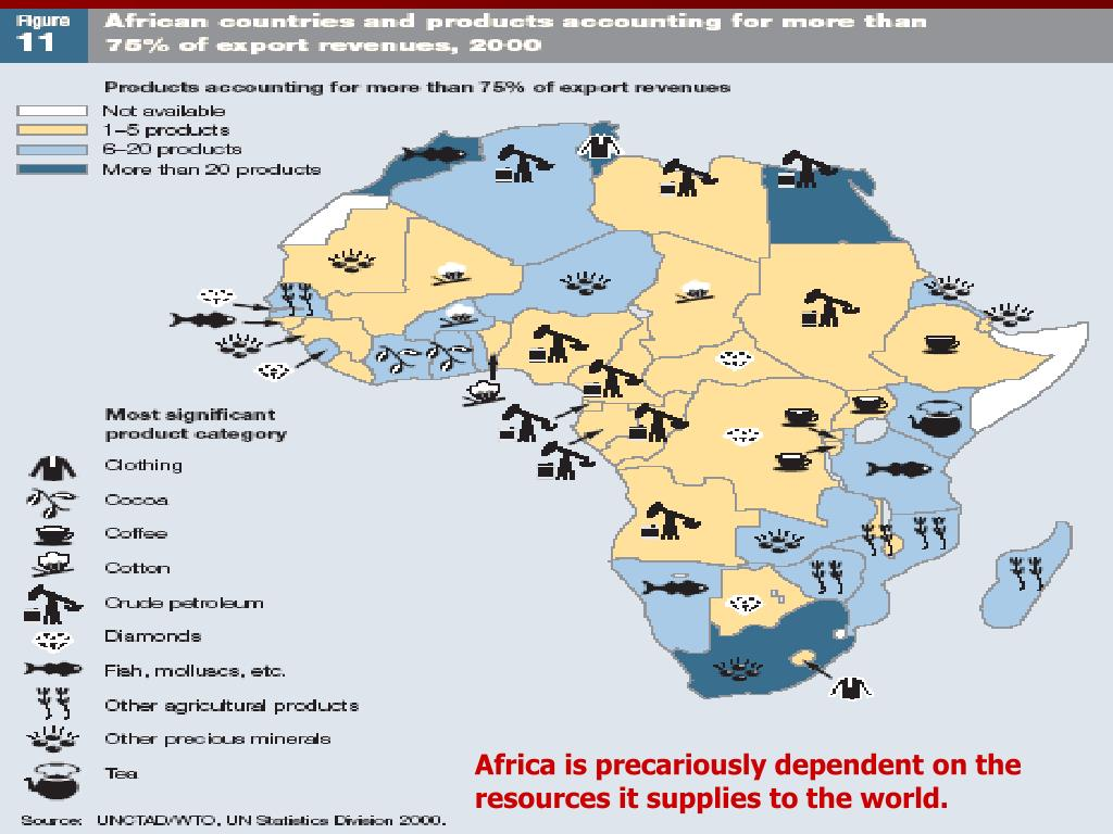 Africa is precariously dependent on the resources it supplies to the world.