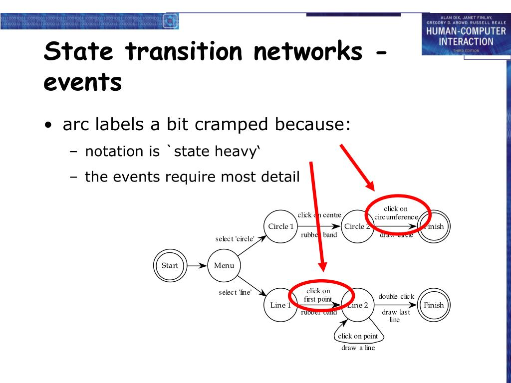 State transition networks - events